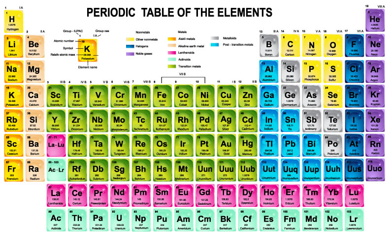 Periodic Table Science Classroom